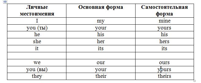 Виды местоимений в английском языке: притяжательные местоимения