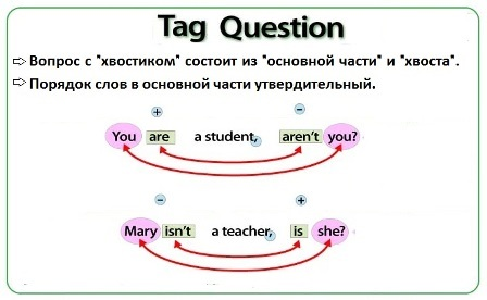 Tag Question (правила)