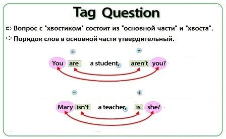Tag Question (правила)