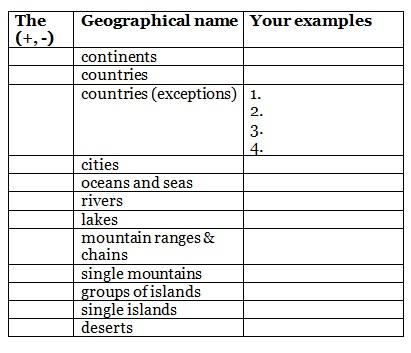 The с географическими названиями