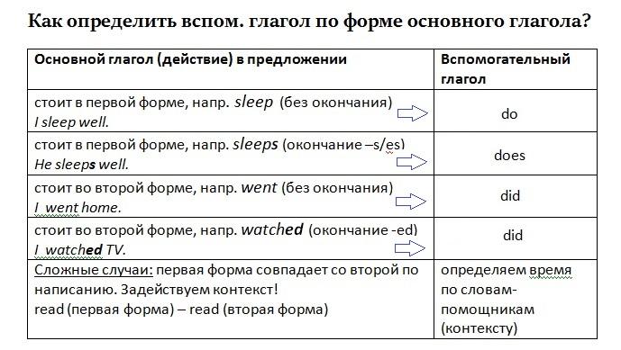 глагола в английском языке
