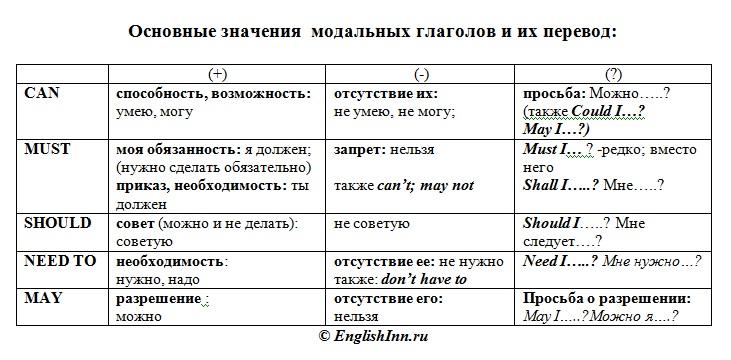 английские модальные глаголы упражнения для начинающих