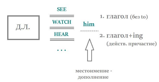 Complex Object c инфинитивом и причастием