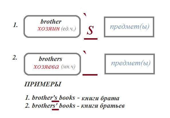 Притяжательный падеж существительного в английском языке.