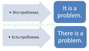 Отличие There is от It is