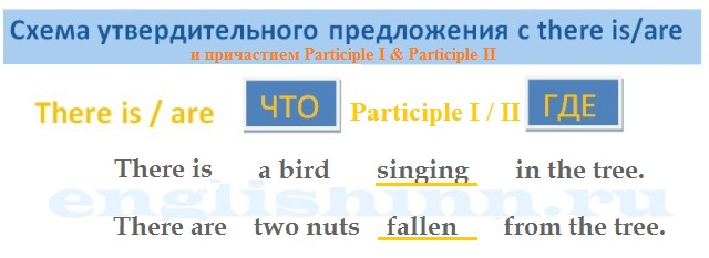 Participle в конструкции There is are