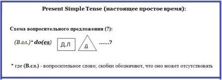 Английский язык для начинающих. Схема вопроса в Present Simple