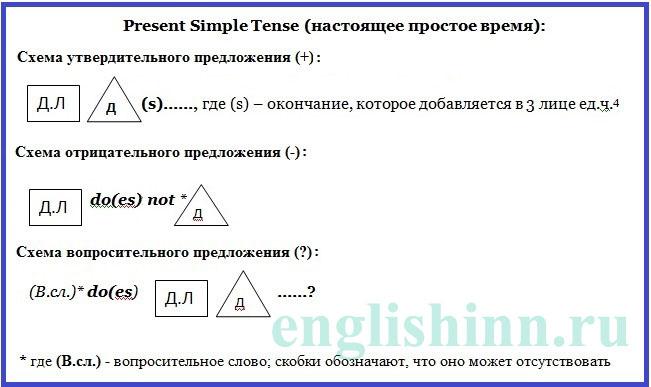 Схемы предложений в Present Simple для начинающих