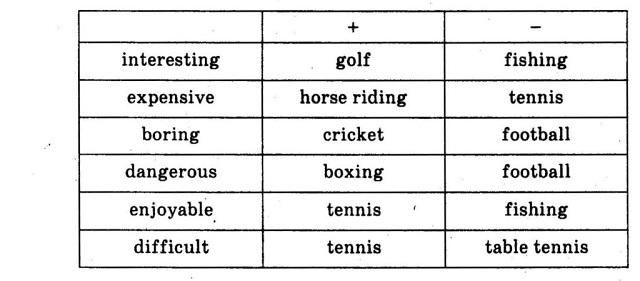More Less при сравнении прилагательных