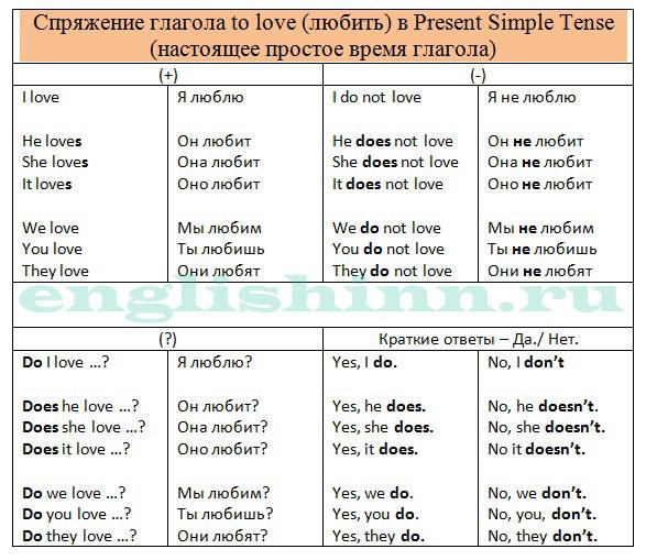 Упражнения на Present Simple. Cпряжение глагола LOVE