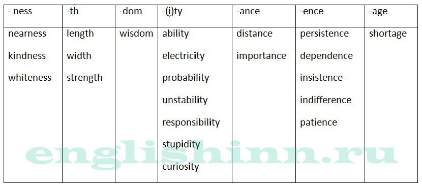 Как в английском из прилагательного сделать существительное