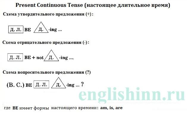 Present Continuous. Упражнения. Схемы предложений