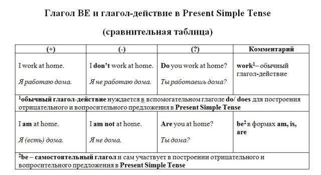 Глагол Be в Present Simple Tense. Таблица