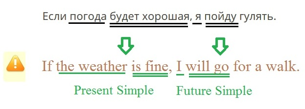 First Conditionals. Правило