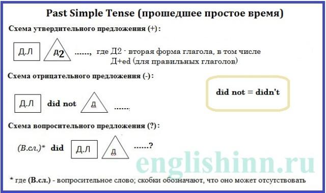 Past Simple правила - схемы составления предложений