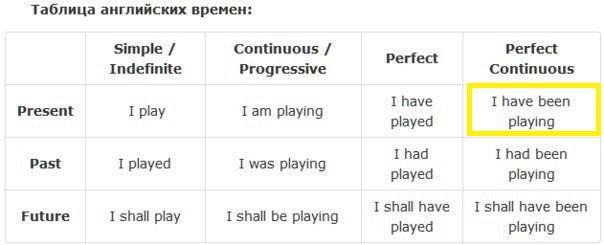 таблица английских времен 1