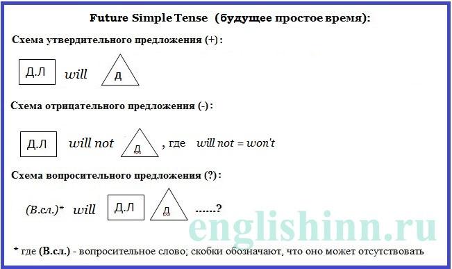 Future Simple Tense (для начинающих). Схемы построения предложений