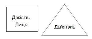 Схема предложения в активном залоге в английском языке