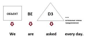 Пассивный залог в английском языке (схема предложения с местоимением)