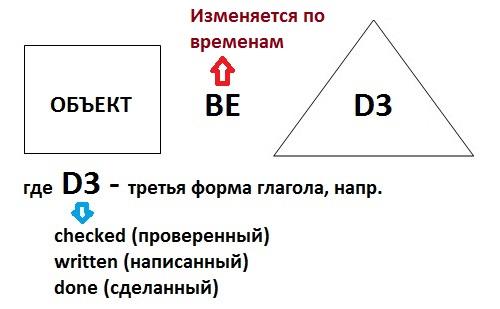 Схема предложения в пассивном залоге в английском языке