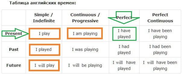 The Present Perfect Tense (упражнения для начинающих)