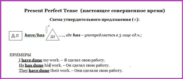 Схема построения предложения в Present Perfect Tense