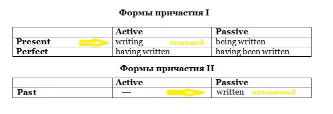 Participle. Упражнения на причастие I, II в функции определения