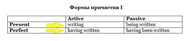 Participle I (формы)