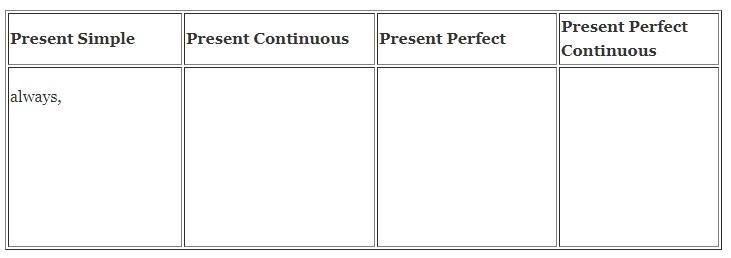 Времена группы Present (Simple, Continuous, Perfect, Perfect Continuous). Упражнения на повторение. Тест