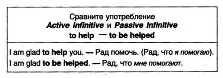 Active Infinitive VS Passive Infinitive Формы