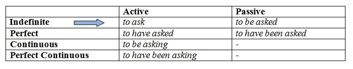 Инфинитив в английском языке. Формы