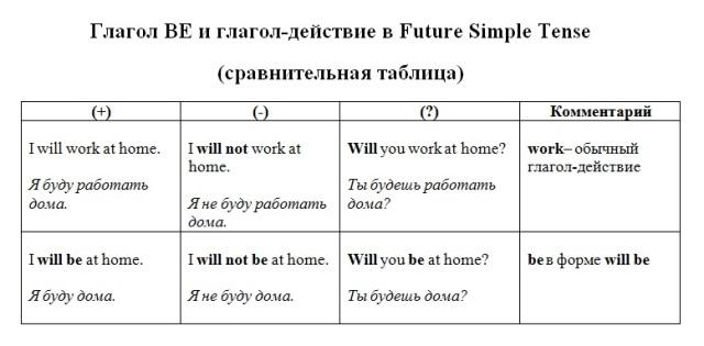 Глагол Be в Future Simpe Tense