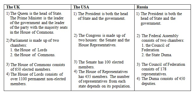 The Political System of the Uk, the USA, Russia (сравнительная таблица)