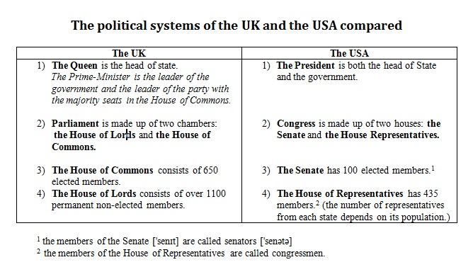 The Political Systems of the USA and the UK compared