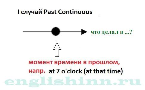 Past Continuous Tense. Случаи употребления. Случай 1