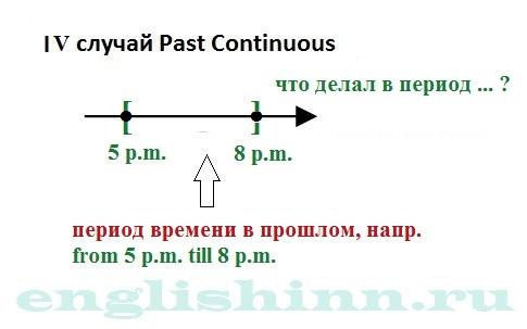Past Continuous. Случаи употребления