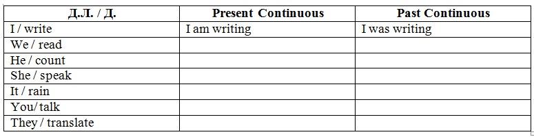 The Past Continuous Tense. Упражнения (уровень 1)