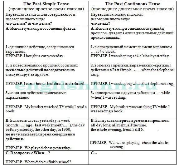 Сравнительная таблица Past Continuous VS Past Simple с примерами
