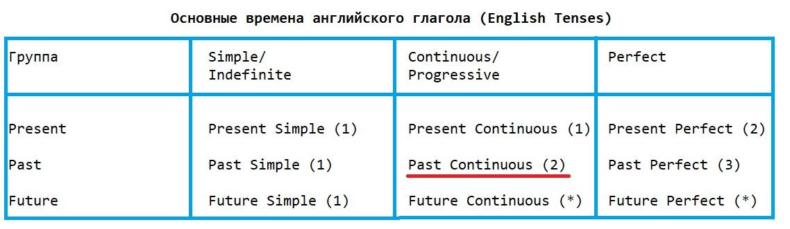 The Past Continuous Tense. Случаи употребления в английском языке