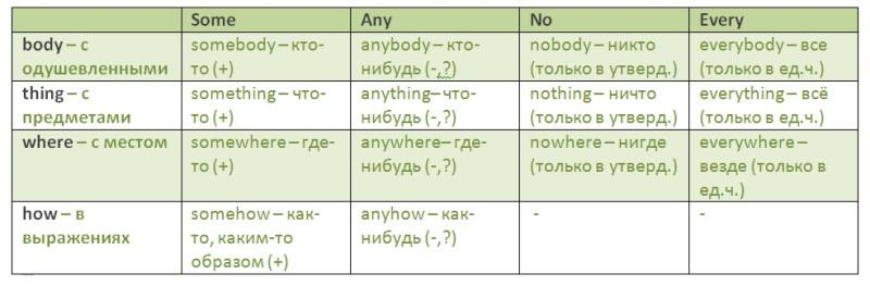 Some, any, no и их производные. Упражнения (уровень 2 - intermediate)