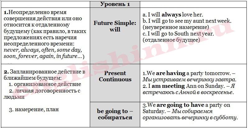 Способы выражения будущего в английском языке для начинающих
