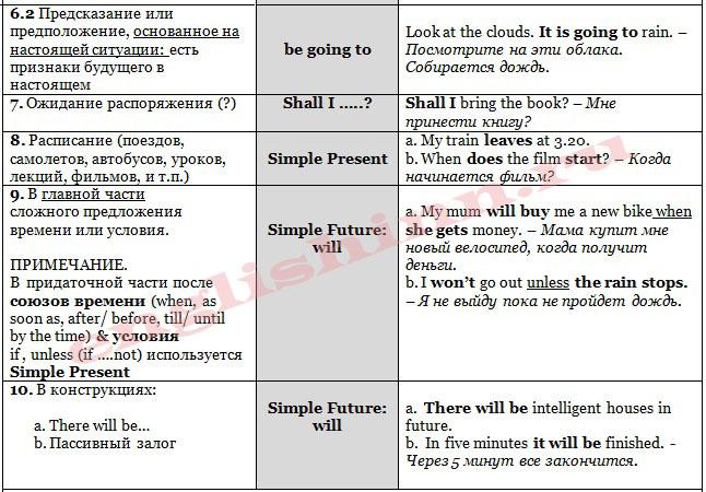 Способы выражения будущего в английском языке intermediate level (табл.2)
