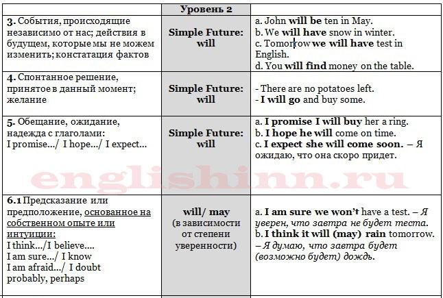 Способы выражения будущего в английском языке intermediate level (табл.1)