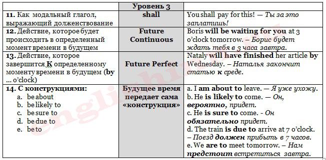 Способы выражения будущего времени (advanced)