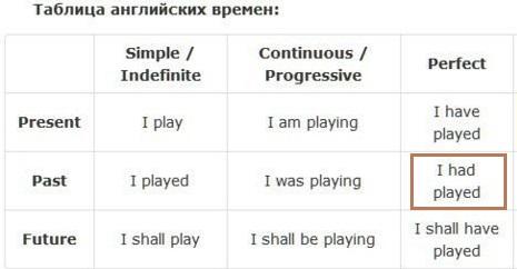 past perfect tense в английском языке