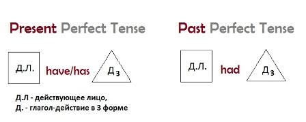 past perfect tense схема