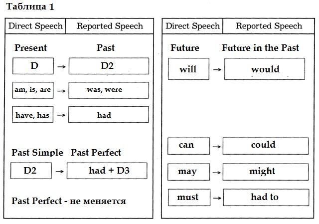 Reported Speech правила согласования времен