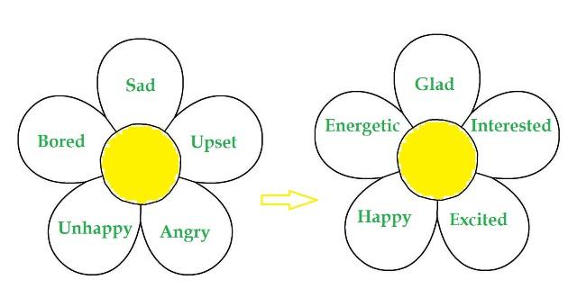 Feelings and Emotions. Список английских слов