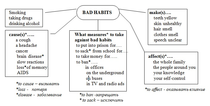 Teenage Problems. Bad Habits