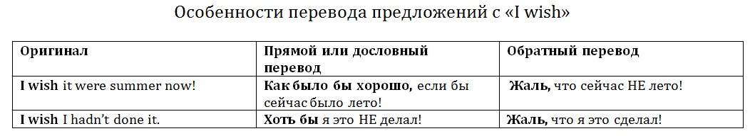 """Особенности перевода предложений с """"I wish"""" Упражнения на сайте"""